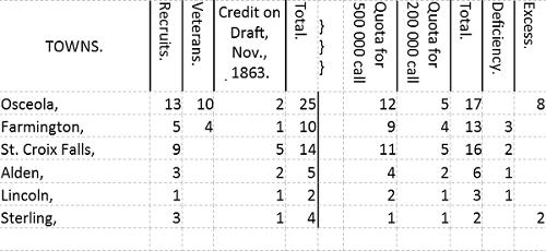 Polk Co draft chart